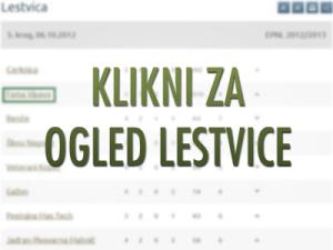 Lestvica NK Vipava